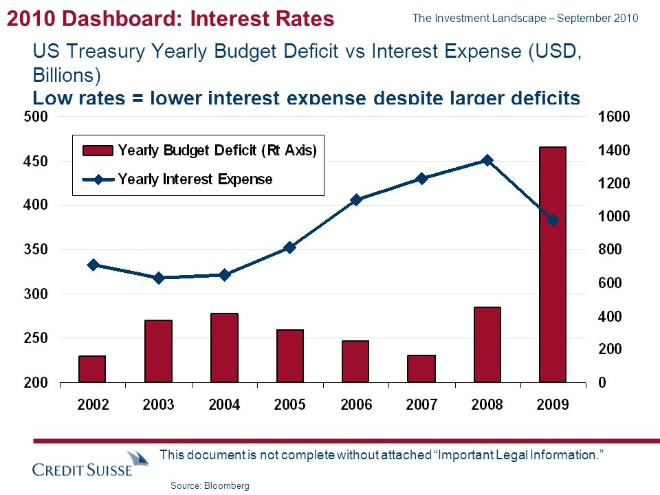 The Investment Landscape – September 2010 This document is not complete without attached Important Legal Information. US Treasury Yearly Budget Defici