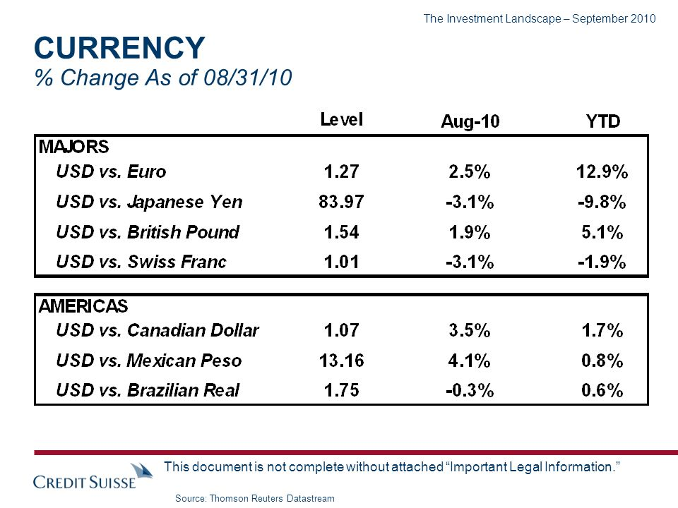 The Investment Landscape – September 2010 This document is not complete without attached Important Legal Information. CURRENCY % Change As of 08/31/10