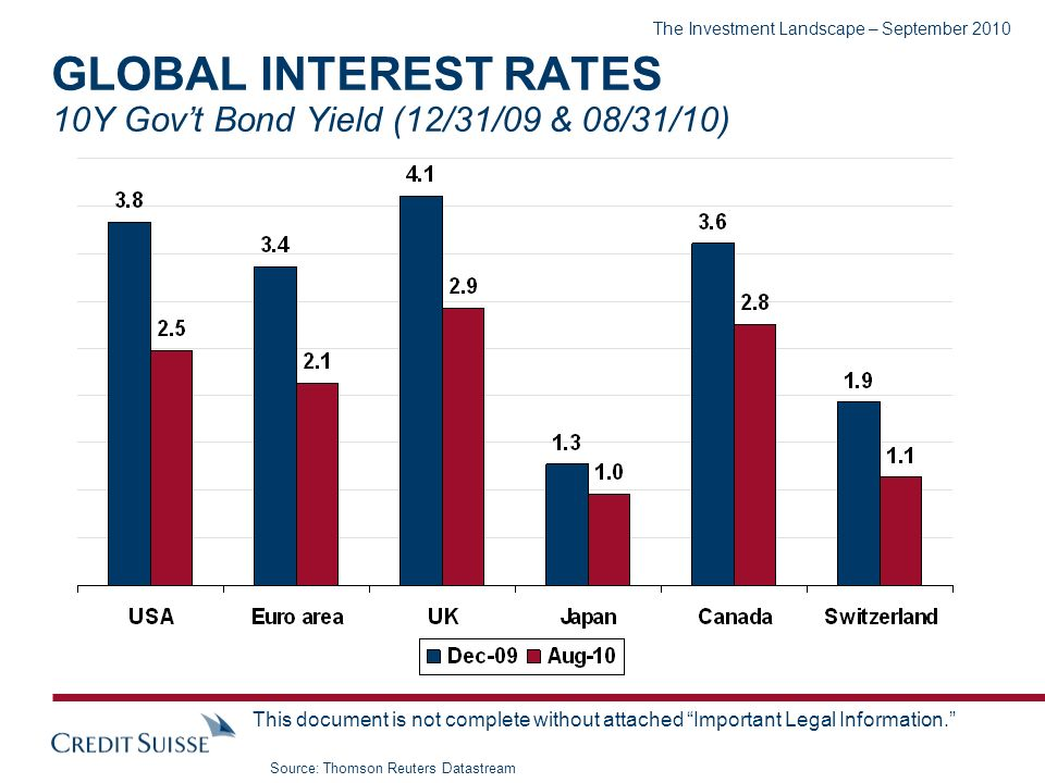 The Investment Landscape – September 2010 This document is not complete without attached Important Legal Information. GLOBAL INTEREST RATES 10Y Govt B