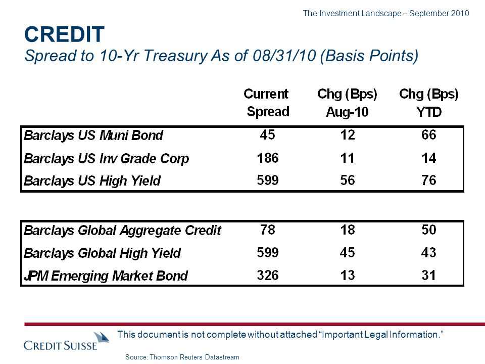 The Investment Landscape – September 2010 This document is not complete without attached Important Legal Information. CREDIT Spread to 10-Yr Treasury