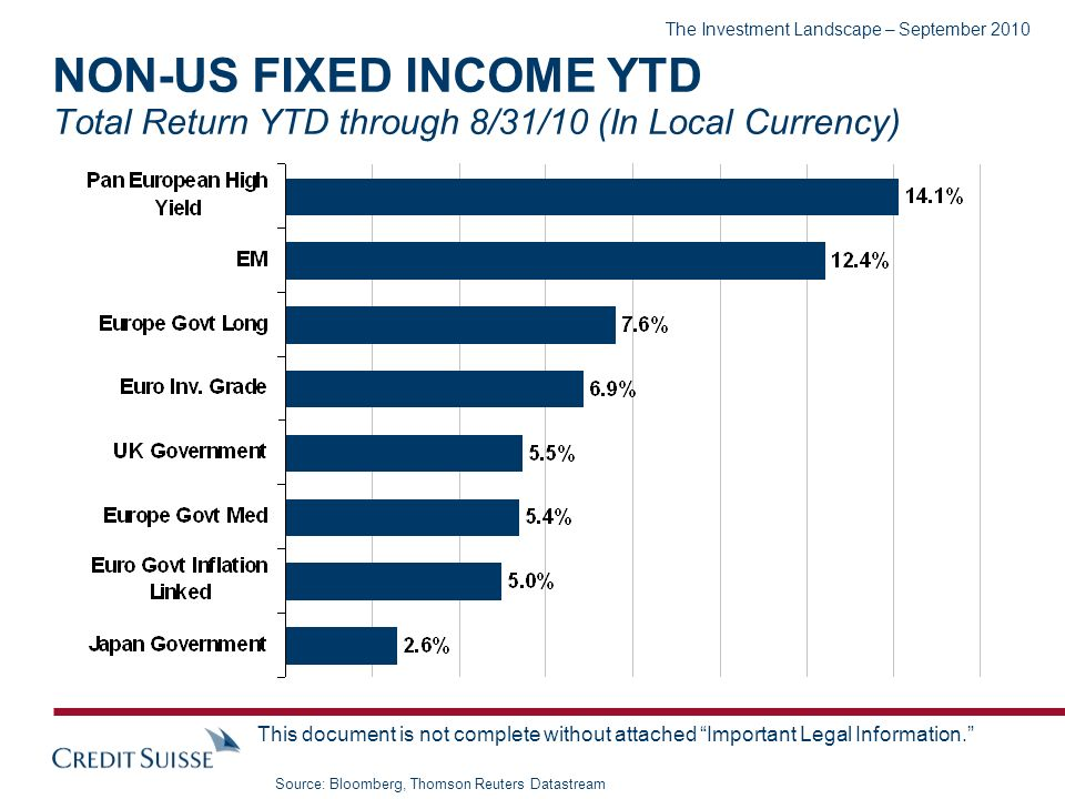 The Investment Landscape – September 2010 This document is not complete without attached Important Legal Information. NON-US FIXED INCOME YTD Total Re