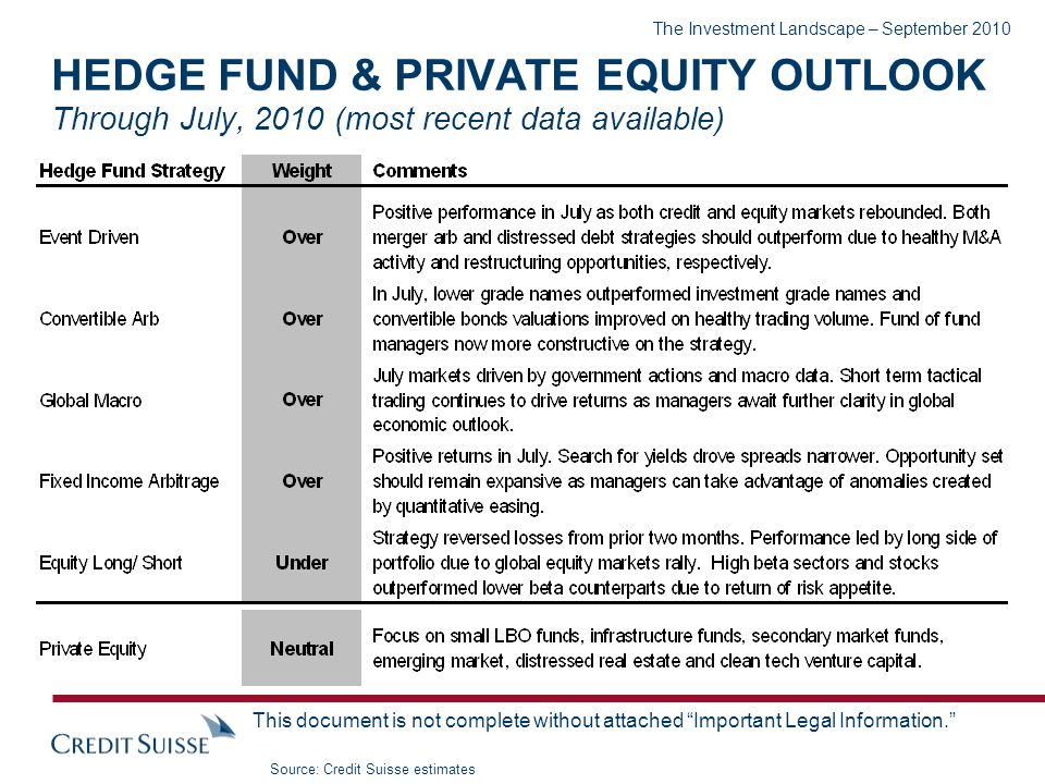 The Investment Landscape – September 2010 This document is not complete without attached Important Legal Information. HEDGE FUND & PRIVATE EQUITY OUTL