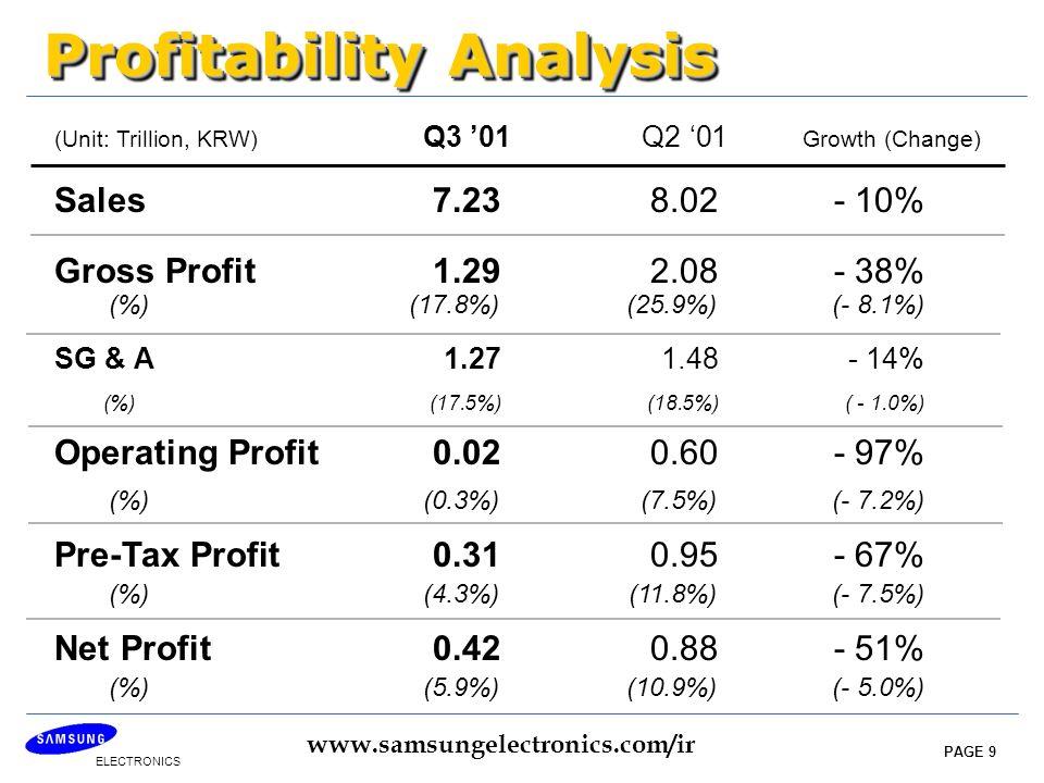 ELECTRONICS www.samsungelectronics.com/ir PAGE 9 Profitability Analysis Profitability Analysis Sales 7.238.02- 10% Gross Profit 1.292.08- 38% (%)(17.8