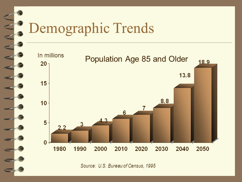 Population Age 85 and Older In millions Source: U.S. Bureau of Census, 1995
