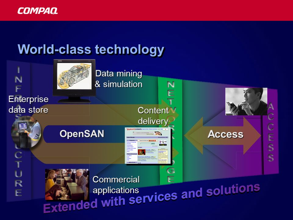 World-class technology OpenSAN Commercial applications Access Content delivery Data mining & simulation Enterprise data store