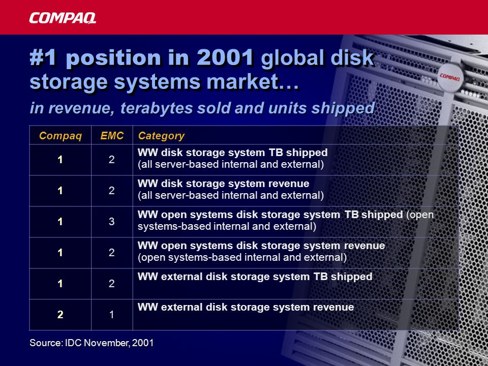 Source: IDC November, 2001 #1 position in 2001 global disk storage systems market… CompaqEMCCategory 12 WW disk storage system TB shipped (all server-based internal and external) 12 WW disk storage system revenue (all server-based internal and external) 13 WW open systems disk storage system TB shipped (open systems-based internal and external) 12 WW open systems disk storage system revenue (open systems-based internal and external) 12 WW external disk storage system TB shipped 21 WW external disk storage system revenue in revenue, terabytes sold and units shipped