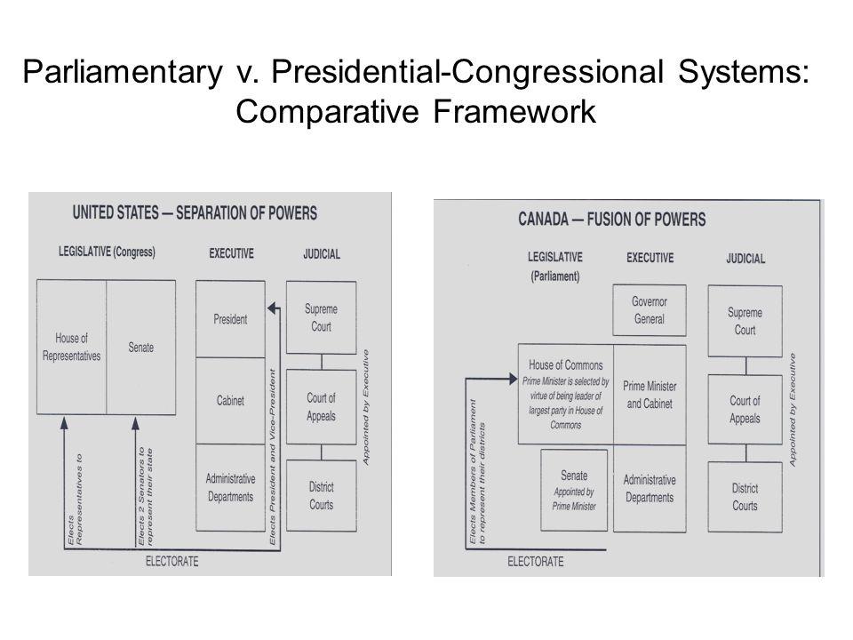 Parliamentary v. Presidential-Congressional Systems: Comparative Framework