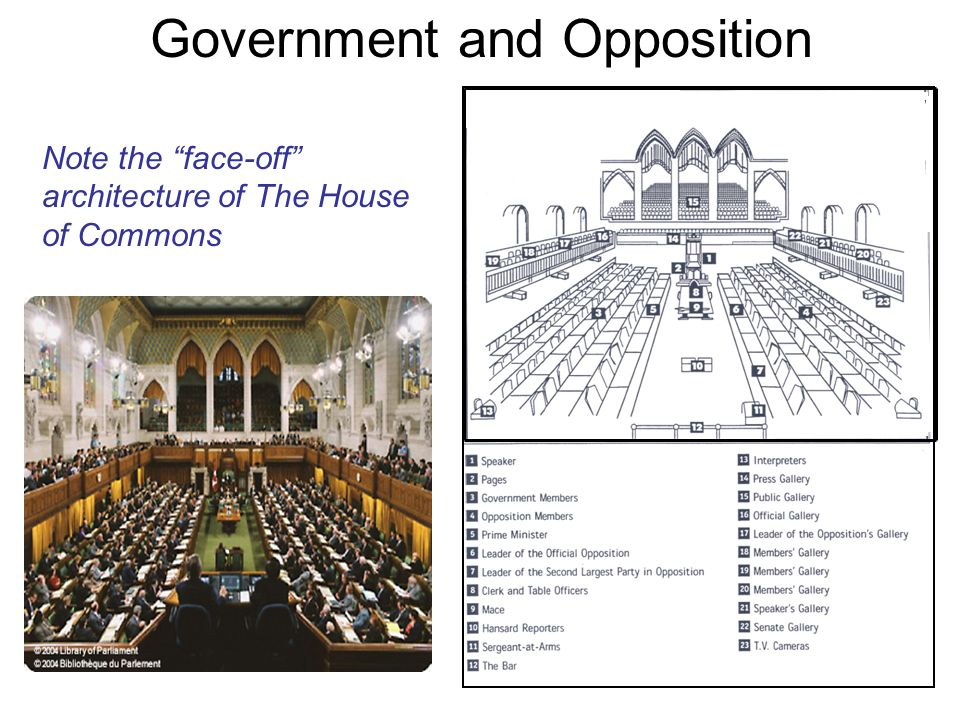 Government and Opposition Note the face-off architecture of The House of Commons