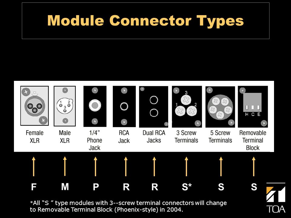 Module Connector Types F M PRRS*SS * All S type modules with 3--screw terminal connectors will change to Removable Terminal Block (Phoenix-style) in 2004.