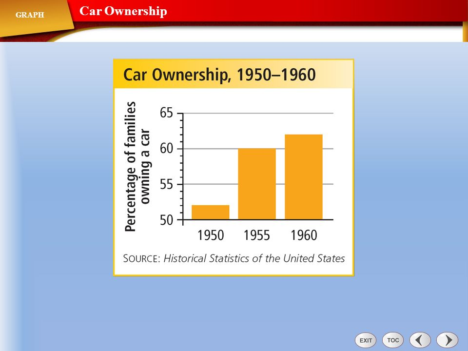 The American Dream Characterized by a home in the suburbs and a car in the garage, came true for many people in the postwar years