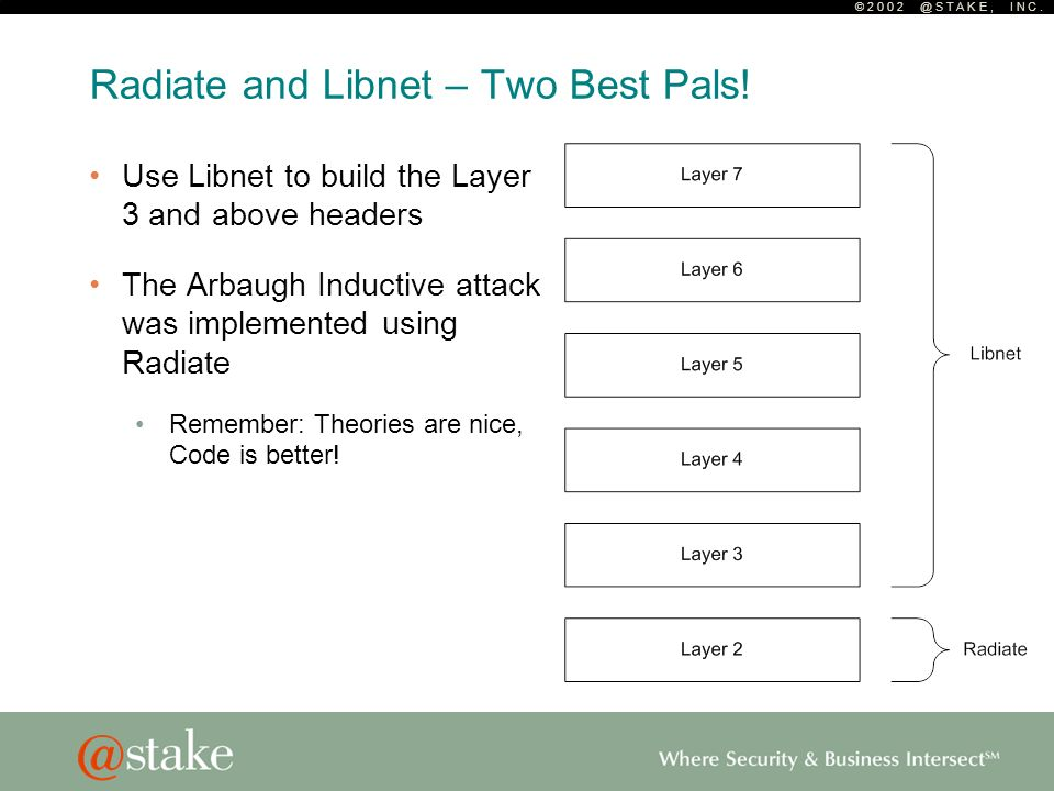 © 2 0 0 2 @ S T A K E, I N C. Radiate and Libnet – Two Best Pals! Use Libnet to build the Layer 3 and above headers The Arbaugh Inductive attack was i