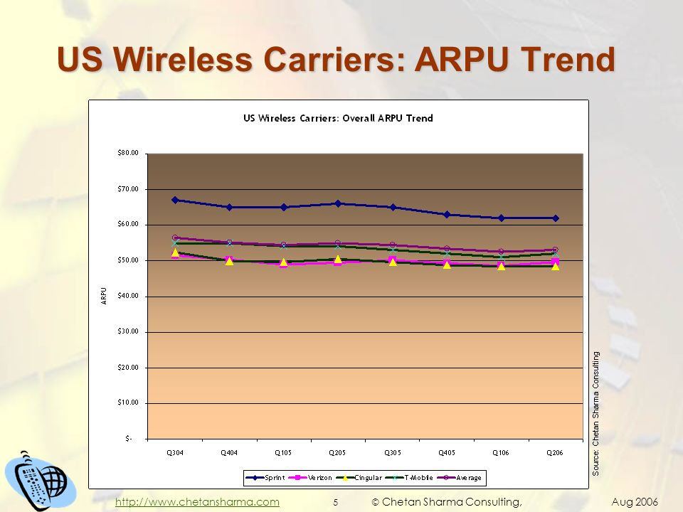© Chetan Sharma Consulting, Aug 2006 5 http://www.chetansharma.com US Wireless Carriers: ARPU Trend