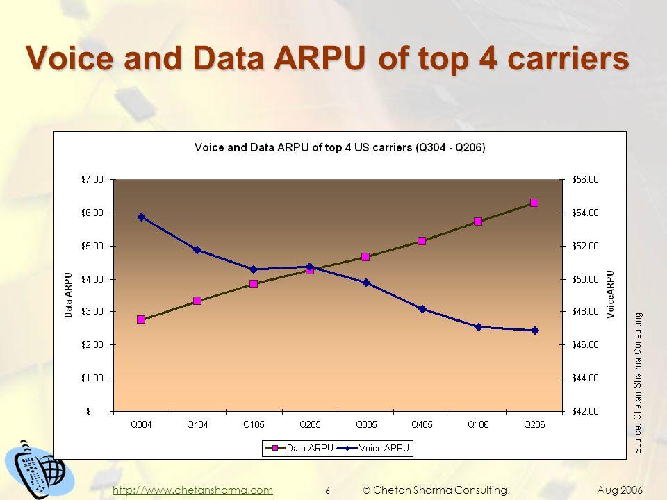 © Chetan Sharma Consulting, Aug 2006 6 http://www.chetansharma.com Voice and Data ARPU of top 4 carriers