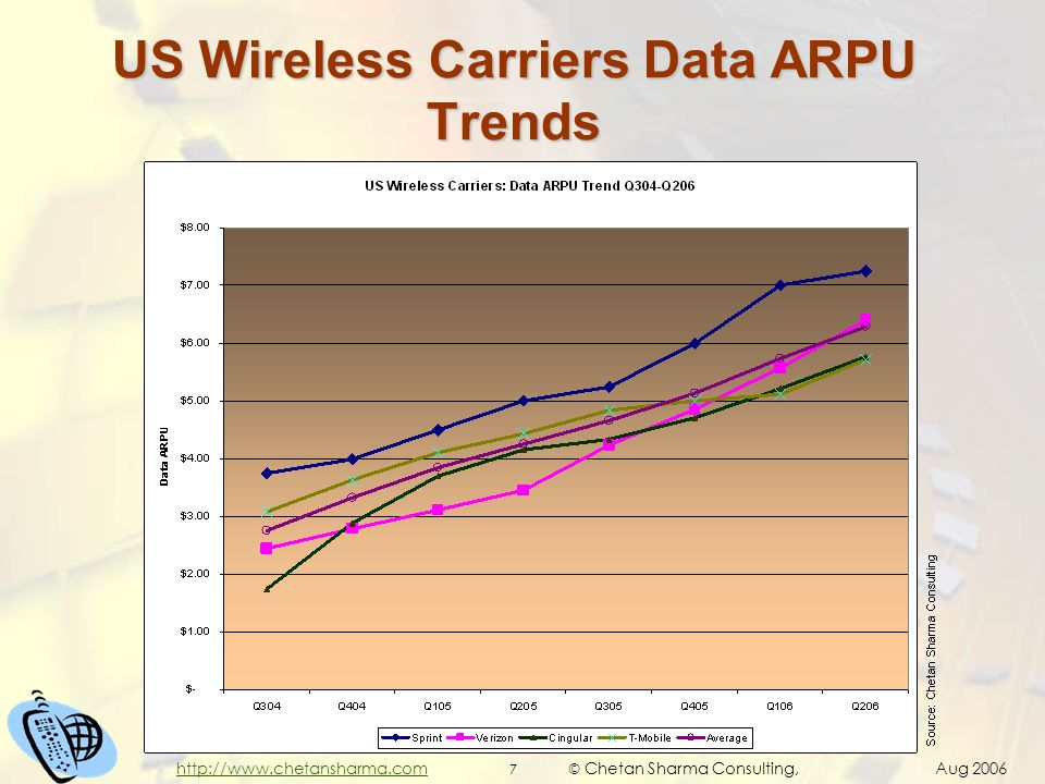 © Chetan Sharma Consulting, Aug 2006 7 http://www.chetansharma.com US Wireless Carriers Data ARPU Trends