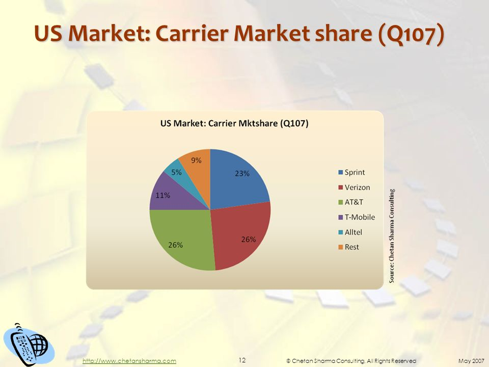 © Chetan Sharma Consulting, All Rights Reserved May 2007 12 http://www.chetansharma.com US Market: Carrier Market share (Q107)