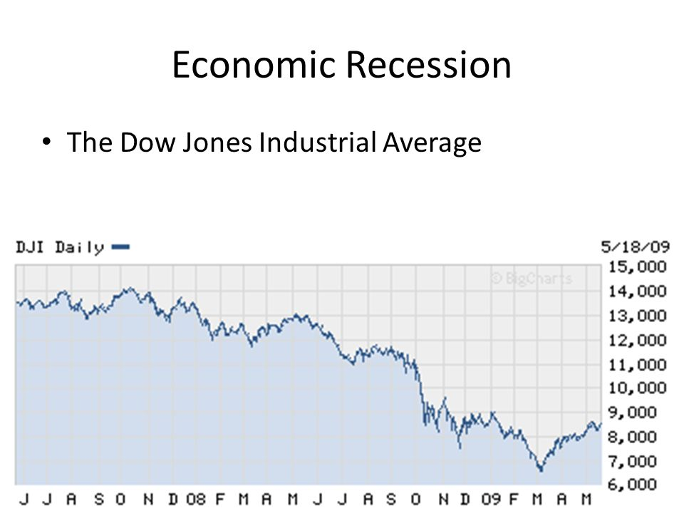 Economic Recession The Dow Jones Industrial Average