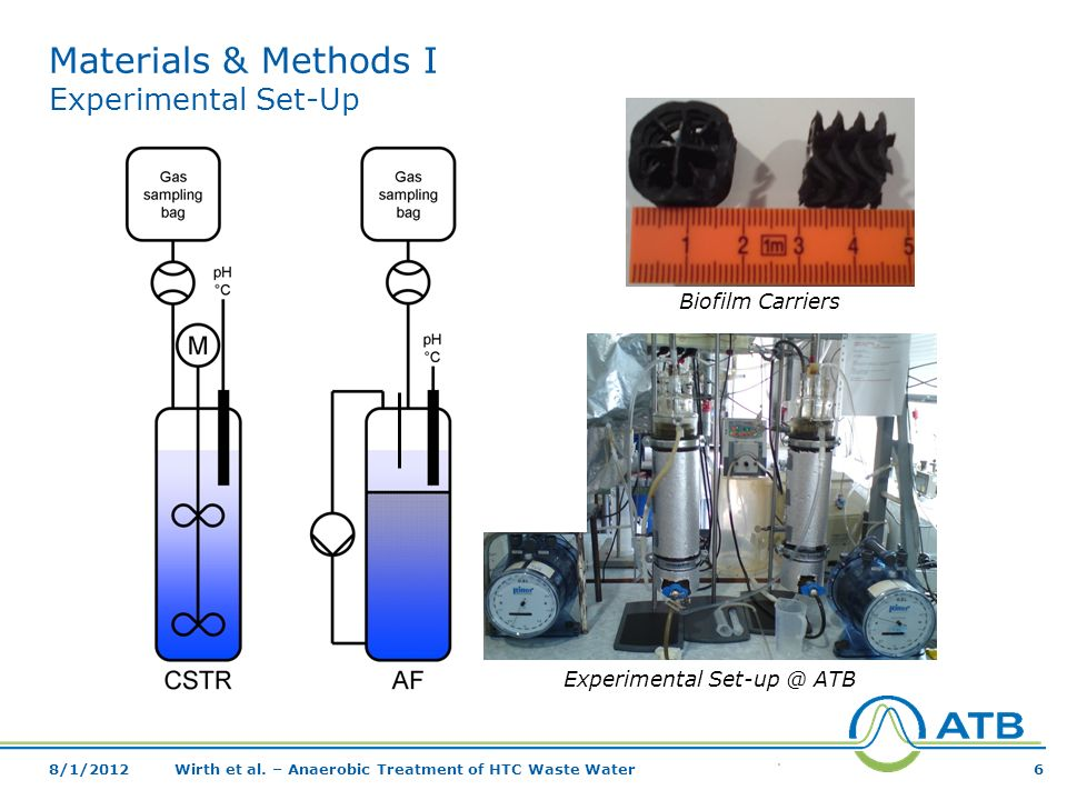 Materials & Methods I Experimental Set-Up Experimental ATB Biofilm Carriers Wirth et al.