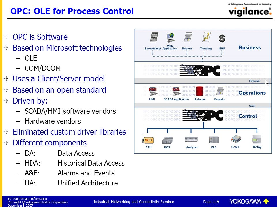 YS1000 Release Information Copyright © Yokogawa Electric Corporation December 8, 2007 Page 119 Industrial Networking and Connectivity Seminar OPC: OLE