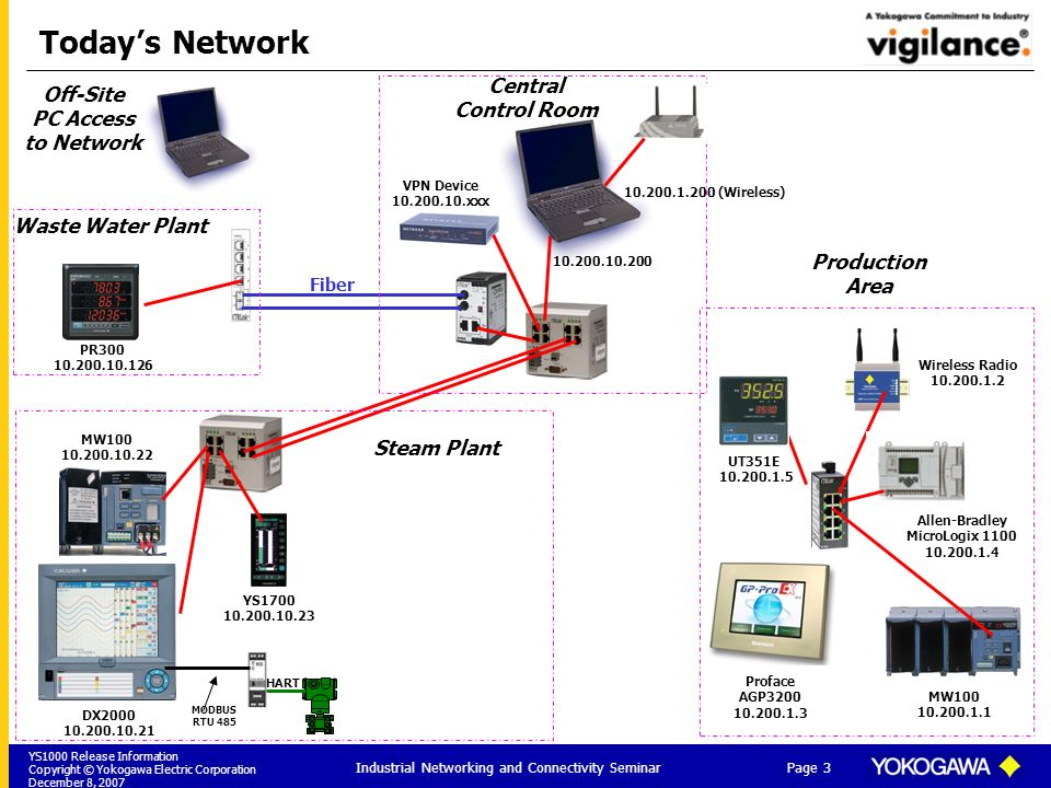 YS1000 Release Information Copyright © Yokogawa Electric Corporation December 8, 2007 Page 3 Industrial Networking and Connectivity Seminar Todays Net