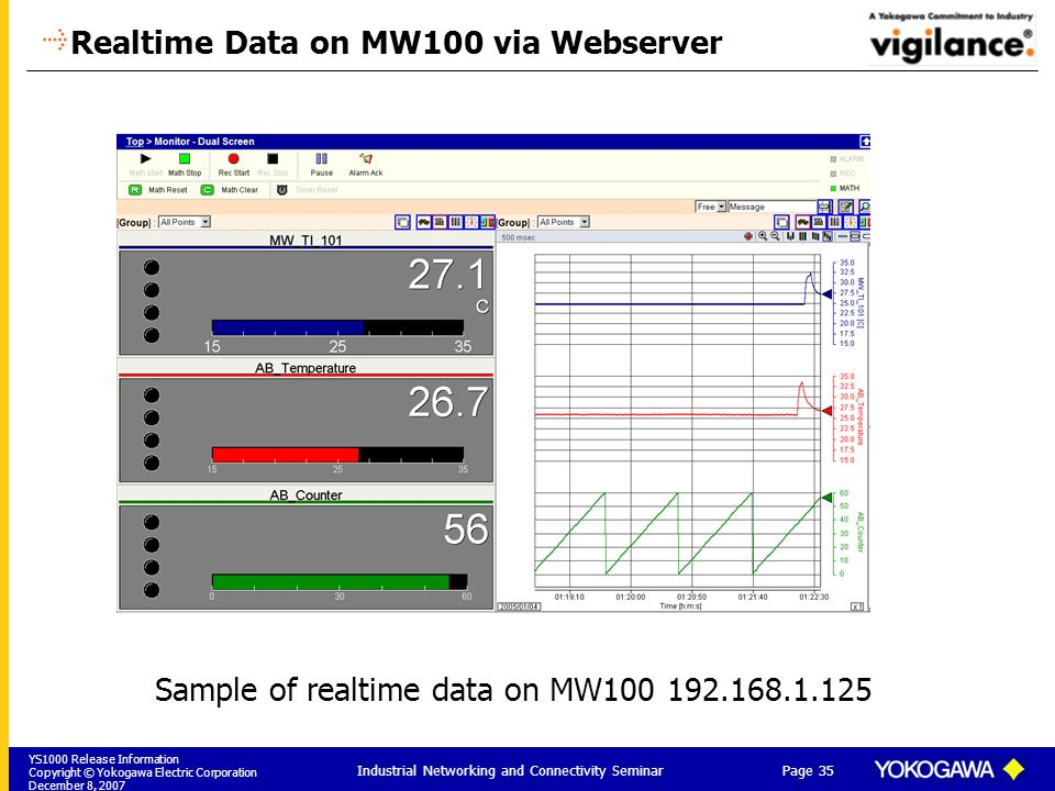 YS1000 Release Information Copyright © Yokogawa Electric Corporation December 8, 2007 Page 35 Industrial Networking and Connectivity Seminar Realtime Data on MW100 via Webserver Sample of realtime data on MW100 192.168.1.125