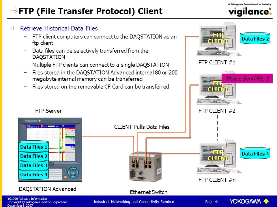 YS1000 Release Information Copyright © Yokogawa Electric Corporation December 8, 2007 Page 41 Industrial Networking and Connectivity Seminar FTP CLIENT FTP CLIENT FTP CLIENT #1 FTP CLIENT FTP CLIENT FTP CLIENT #2 FTP CLIENT FTP CLIENT FTP CLIENT #n FTP (File Transfer Protocol) Client Retrieve Historical Data Files –FTP client computers can connect to the DAQSTATION as an ftp client –Data files can be selectively transferred from the DAQSTATION –Multiple FTP clients can connect to a single DAQSTATION –Files stored in the DAQSTATION Advanced internal 80 or 200 megabyte internal memory can be transferred –Files stored on the removable CF Card can be transferred Ethernet Switch DAQSTATION Advanced Data Files 4 CLIENT Pulls Data Files Data Files 3 Data Files 2 Data Files 1 Data Files 2 Data Files 1 Data Files 4 FTP Server Please Send File 1