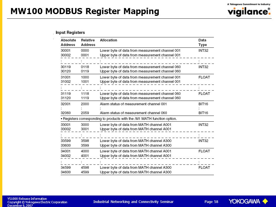 YS1000 Release Information Copyright © Yokogawa Electric Corporation December 8, 2007 Page 58 Industrial Networking and Connectivity Seminar MW100 MOD