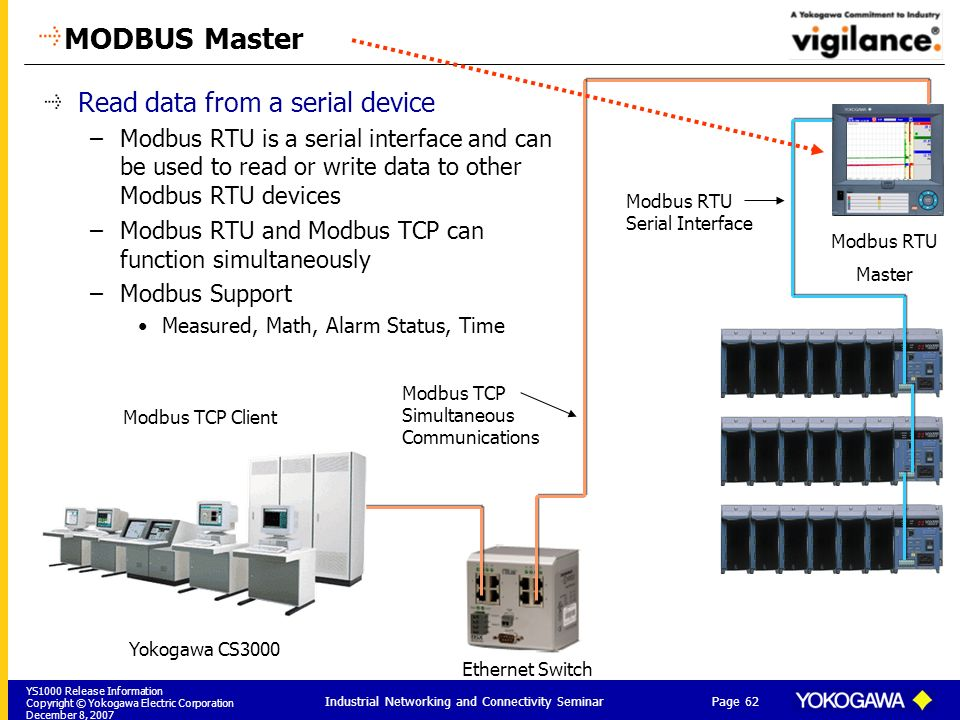 YS1000 Release Information Copyright © Yokogawa Electric Corporation December 8, 2007 Page 62 Industrial Networking and Connectivity Seminar MODBUS Ma