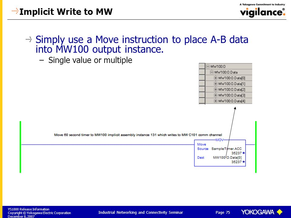 YS1000 Release Information Copyright © Yokogawa Electric Corporation December 8, 2007 Page 75 Industrial Networking and Connectivity Seminar Implicit Write to MW Simply use a Move instruction to place A-B data into MW100 output instance.