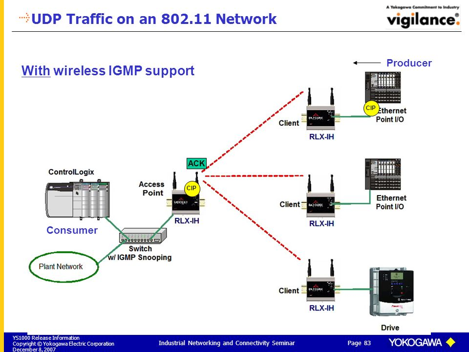 YS1000 Release Information Copyright © Yokogawa Electric Corporation December 8, 2007 Page 83 Industrial Networking and Connectivity Seminar UDP Traff