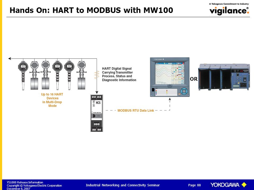 YS1000 Release Information Copyright © Yokogawa Electric Corporation December 8, 2007 Page 88 Industrial Networking and Connectivity Seminar Hands On: HART to MODBUS with MW100 OR