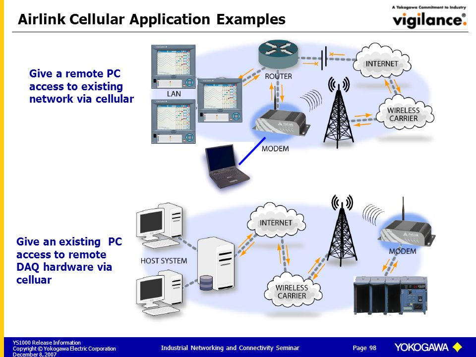 YS1000 Release Information Copyright © Yokogawa Electric Corporation December 8, 2007 Page 98 Industrial Networking and Connectivity Seminar Airlink C