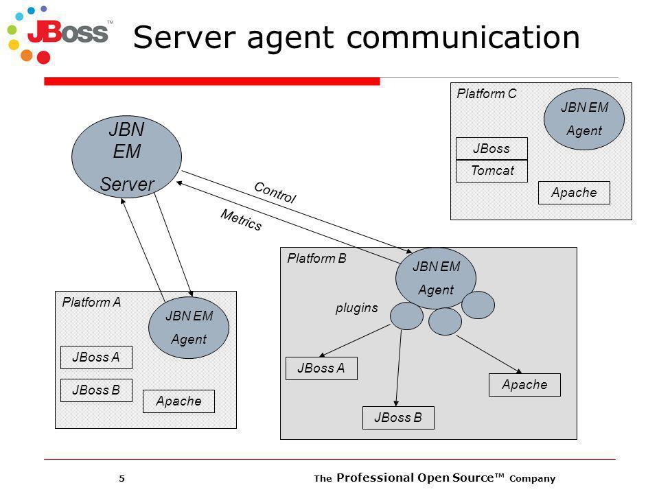 5 The Professional Open Source Company Server agent communication JBN EM Server Platform A JBN EM Agent JBoss A JBoss B Apache Platform B JBN EM Agent JBoss A JBoss B Apache Platform C JBN EM Agent JBoss Tomcat Apache plugins Control Metrics
