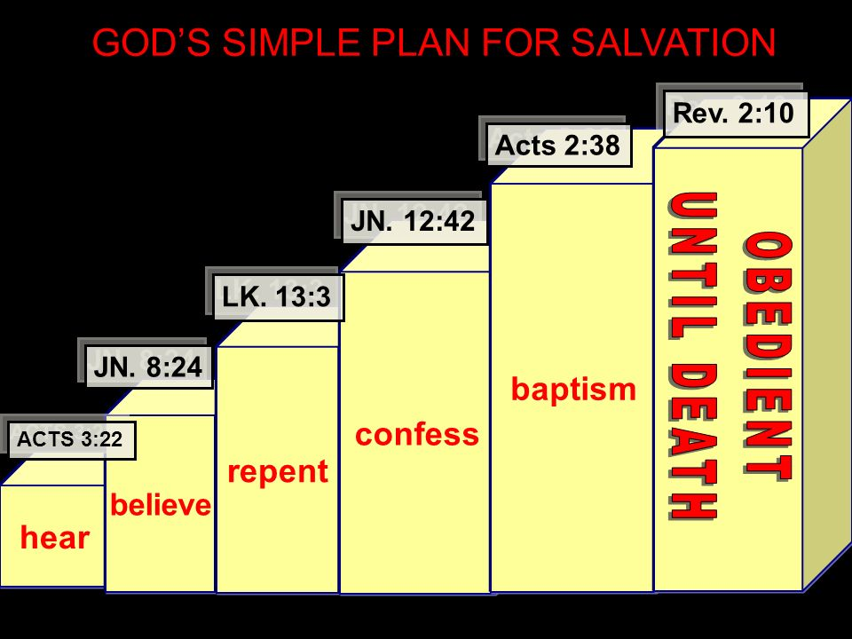 GODS SIMPLE PLAN FOR SALVATION hear believe repent confess baptism ACTS 3:22 JN. 8:24 LK. 13:3 JN. 12:42 Acts 2:38 Rev. 2:10