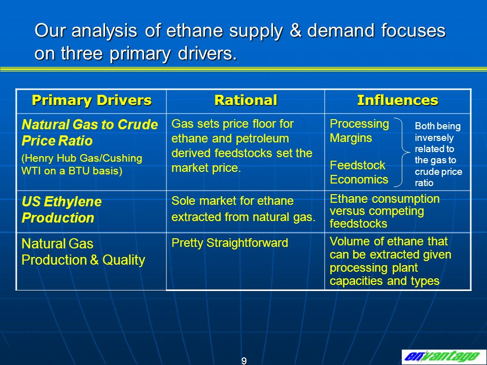 10 Relative value of gas to crude can affect U.S.NGL supply/demand, particularly for ethane.