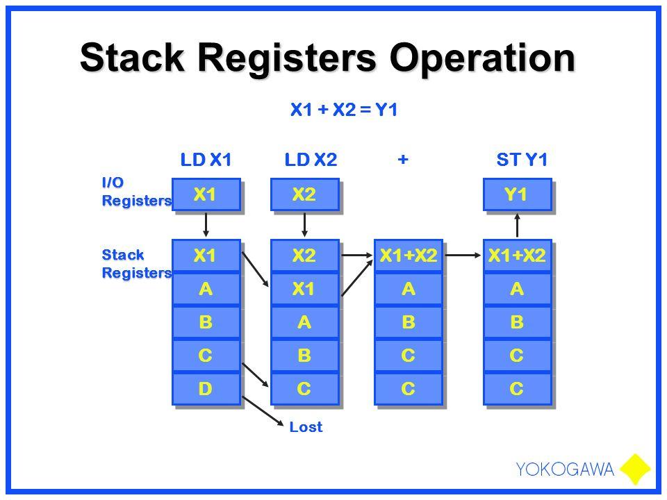 Stack Registers Operation X1 + X2 = Y1 X1 LD X1 X2 LD X2+ X1 A A B B C C D D X2 X1 A A B B C C X1+X2 A A B B C C C C A A B B C C C C Y1 ST Y1 I/ORegis