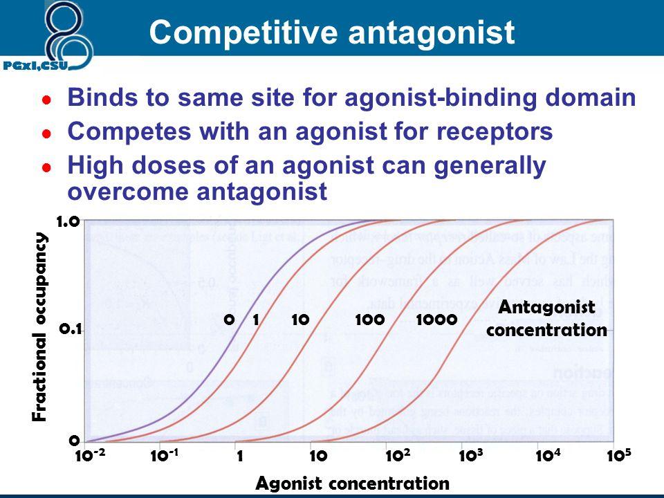Full agonist = 100 Efficacy = Emax Partial agonist: 0% < < 100% Efficacy < Emax Antagonist: = 0 Effficay = 0 4. Classification of drugs % Maximum effe