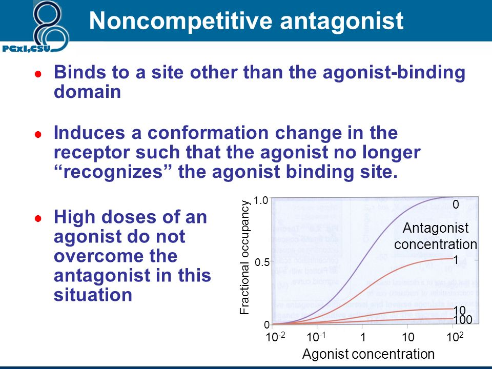 Competitive antagonist 10 -2 10 -1 11010 2 10 3 10 4 10 5 Fractional occupancy 0 0.1 1.0 Agonist concentration 0 1 10 100 1000 Antagonist concentratio
