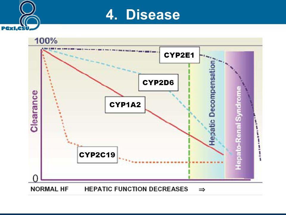 GFR decreased Excretion decreased 4. Disease Kidney disease: Liver disease Cell damage Reduction DME activity PK changed