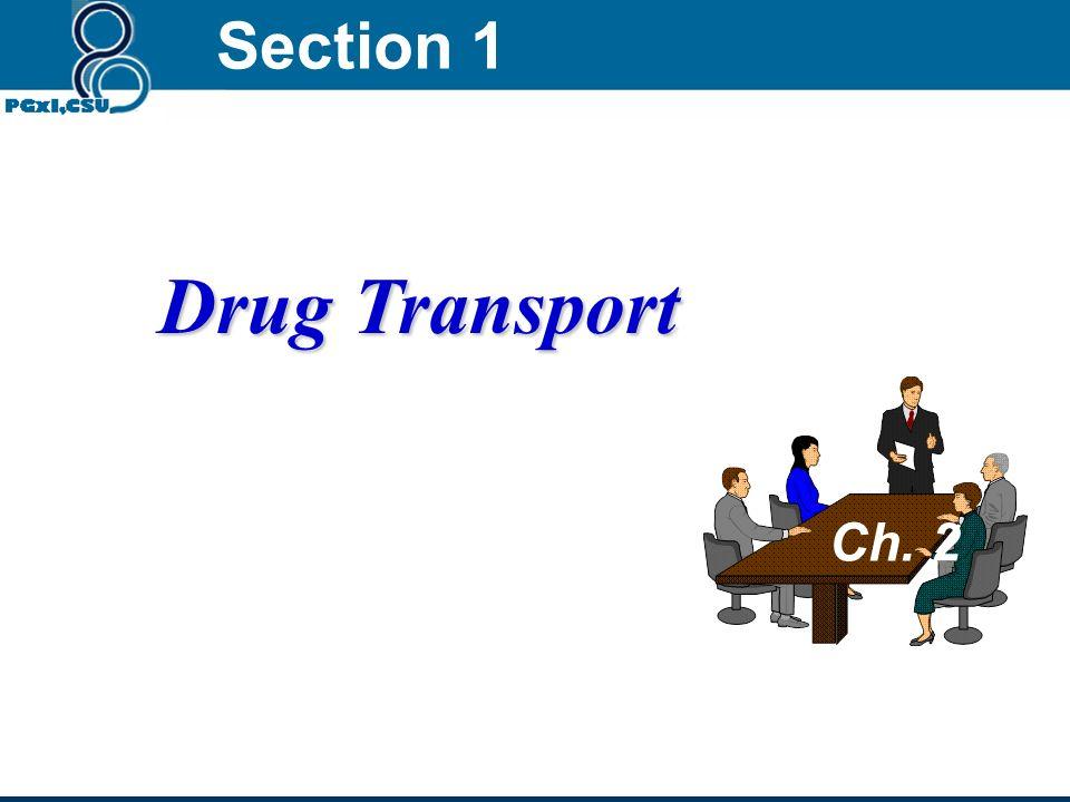 Drug at absorption site Metabolites Excreted drug Drug in body Time % of dose 20 40 60 80 100