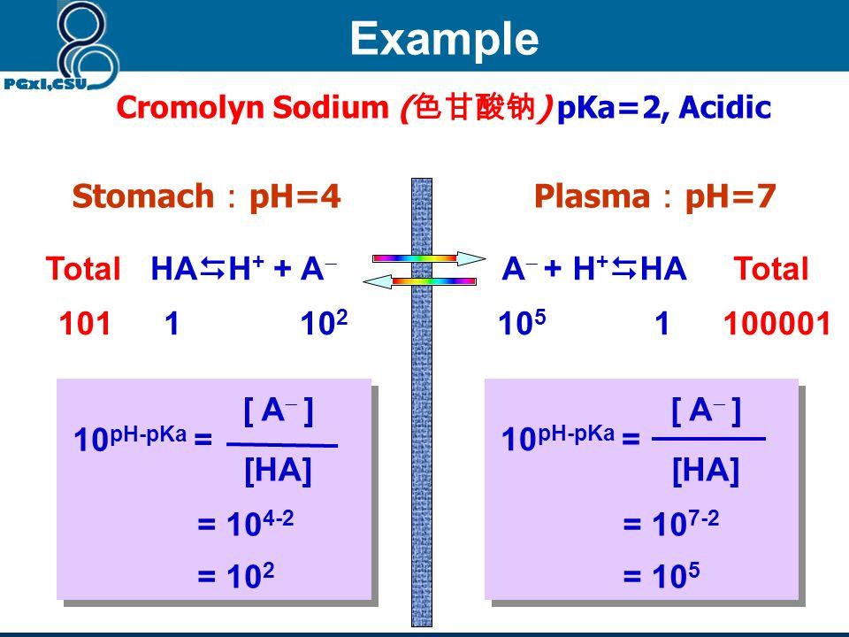 Ka = [ H + ] [ A ] [HA] pKa = pH - log [ A ] [HA] [ A ] [HA] 10 pH-pKa = Acidic drug Ionization depends on pH and pKa Basic drug pKa-pH