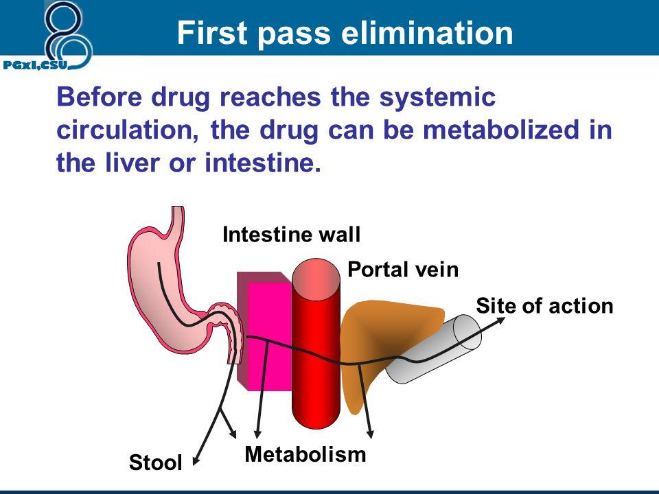 Oral cavity 0.5-l.0 m 2 Stomach 0.1-0.2 m 2 Small intestine 100 m 2 Large intestine 0.04-0.07 m 2 Rectum 0.02 m 2 Ficks Law of Diffusion Flux (molecul