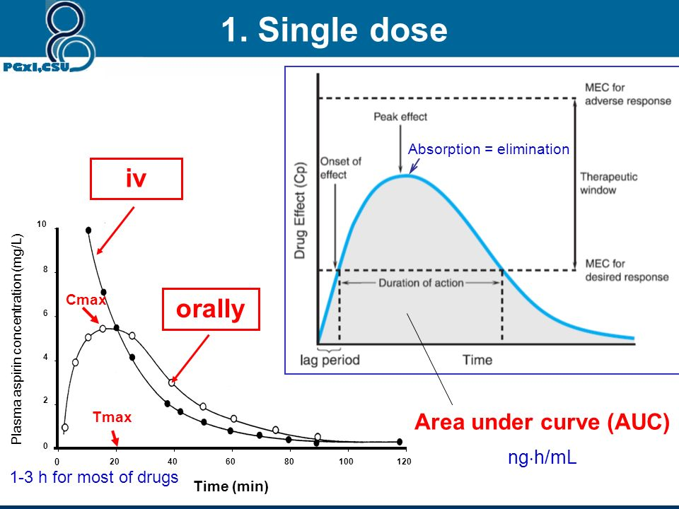 Time course of drug concentration Section 3 Ch. 2
