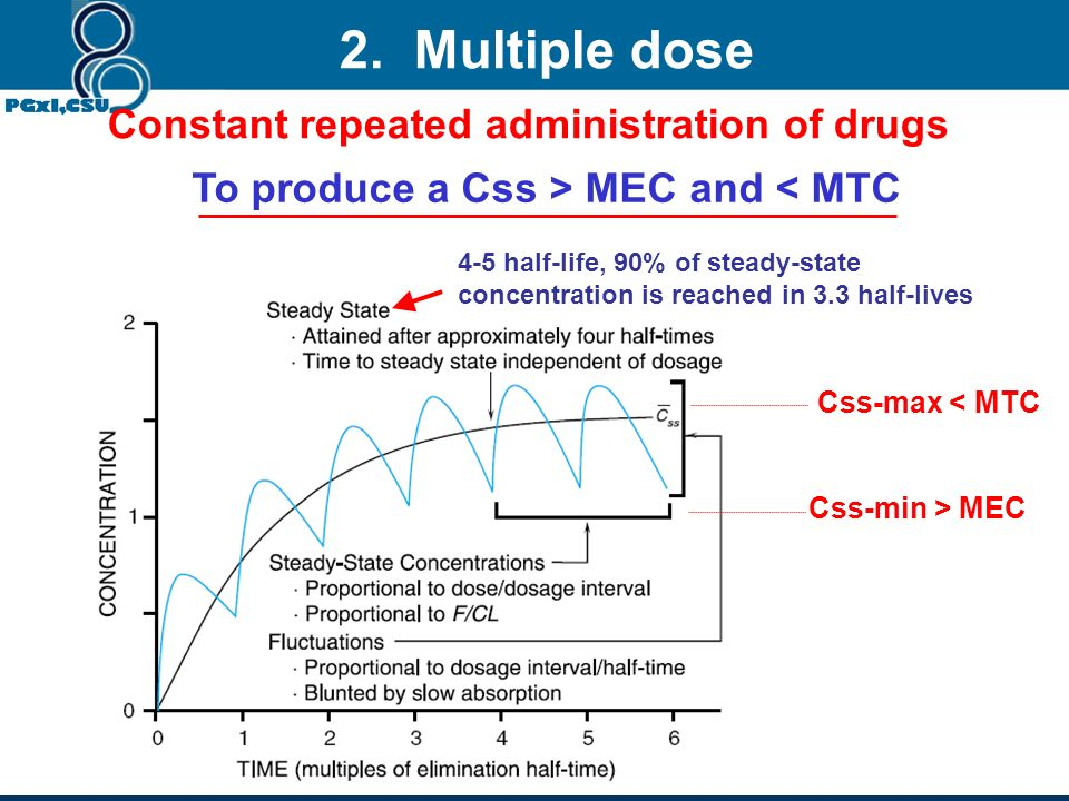 1. Single dose 0 20406080100120 0 2 4 6 8 10 Time (min) Plasma aspirin concentration (mg/L) Cmax Tmax iv orally Area under curve (AUC) ng h/mL Absorpt