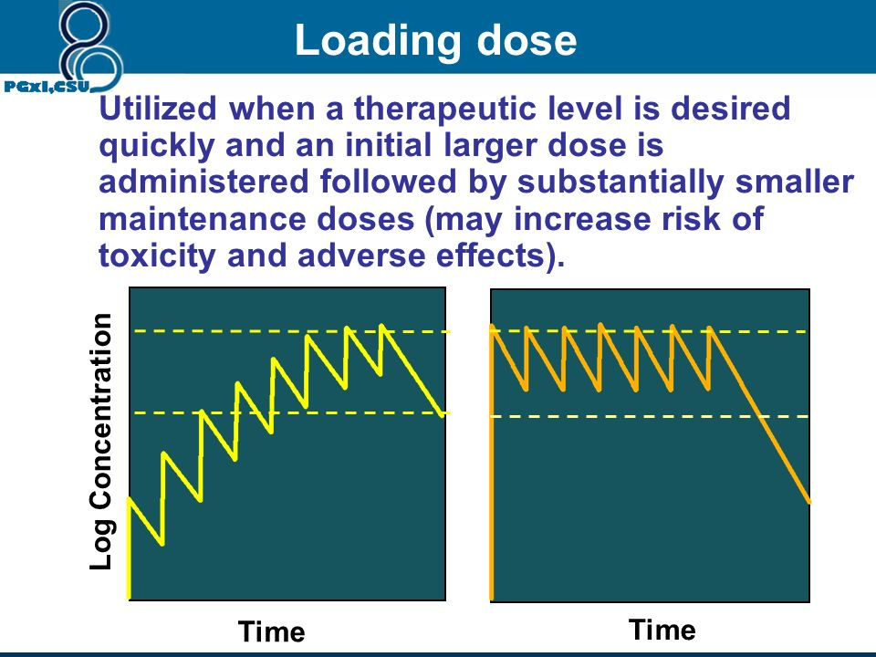 Time Plasma Drug Concentration MTC MEC