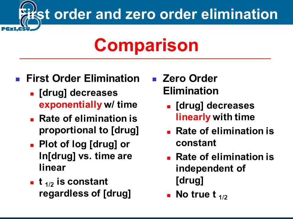 Elimination kinetics First order elimination kinetics n = 1 dC/dt = - kC Zero order elimination kinetics n = 0 dC/dt = k dC/dt = - kC n Rate constant
