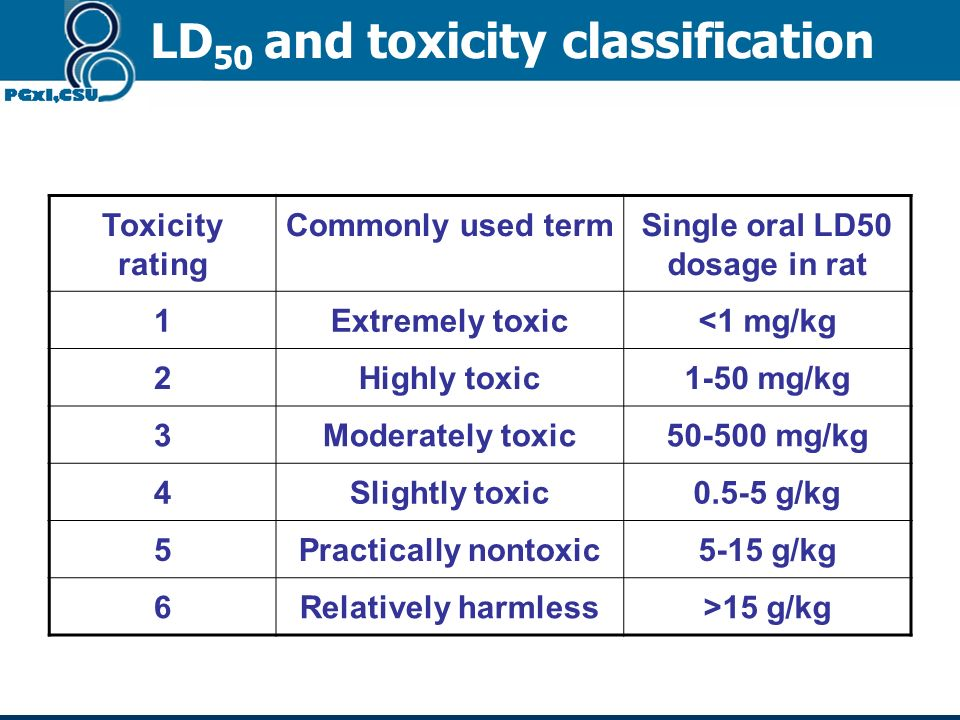 Too high dosage or too long usage Harmful functional or morphous damage 1.Acute toxicity LD 50 2.Chronic toxicity 3.Teratogenesis 4.Carcinogenesis 5.M