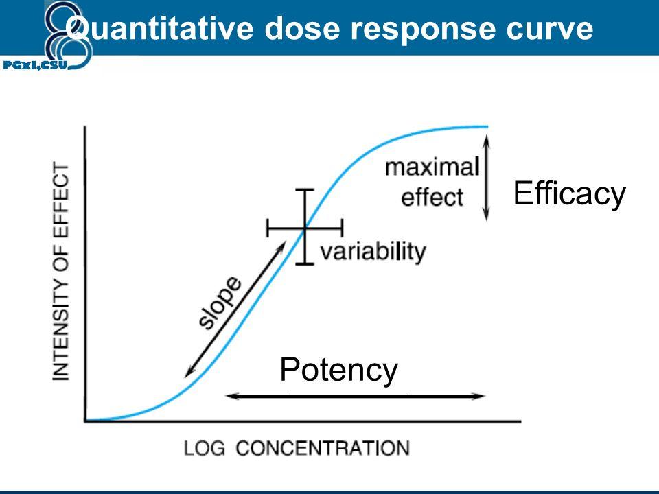 Quantitative response Measurable Blood pressure, heart rate, blood glucose, enzyme activity