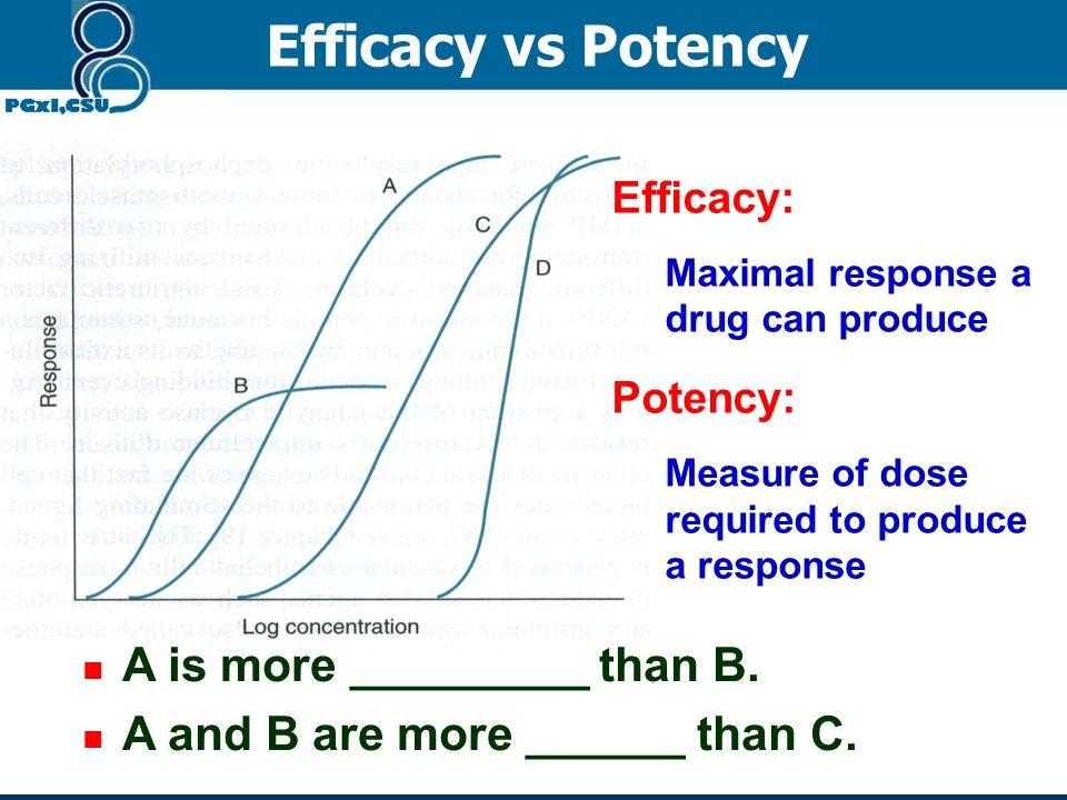Efficacy Potency Quantitative dose response curve