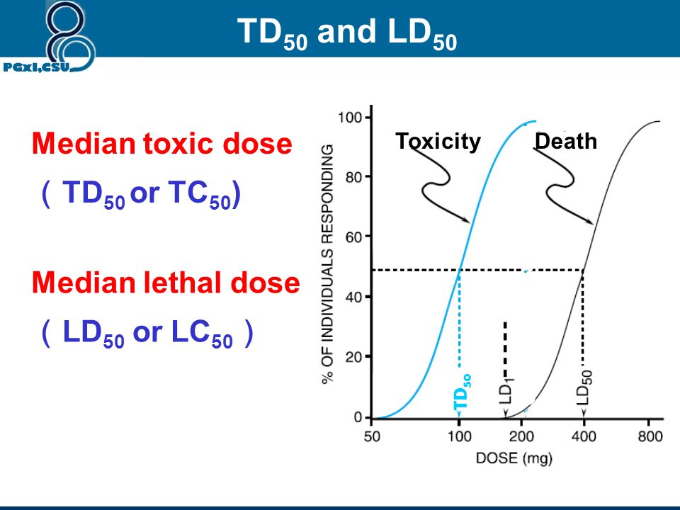 Efficacy vs Potency Efficacy: Maximal response a drug can produce Potency: Measure of dose required to produce a response A is more _________ than B.