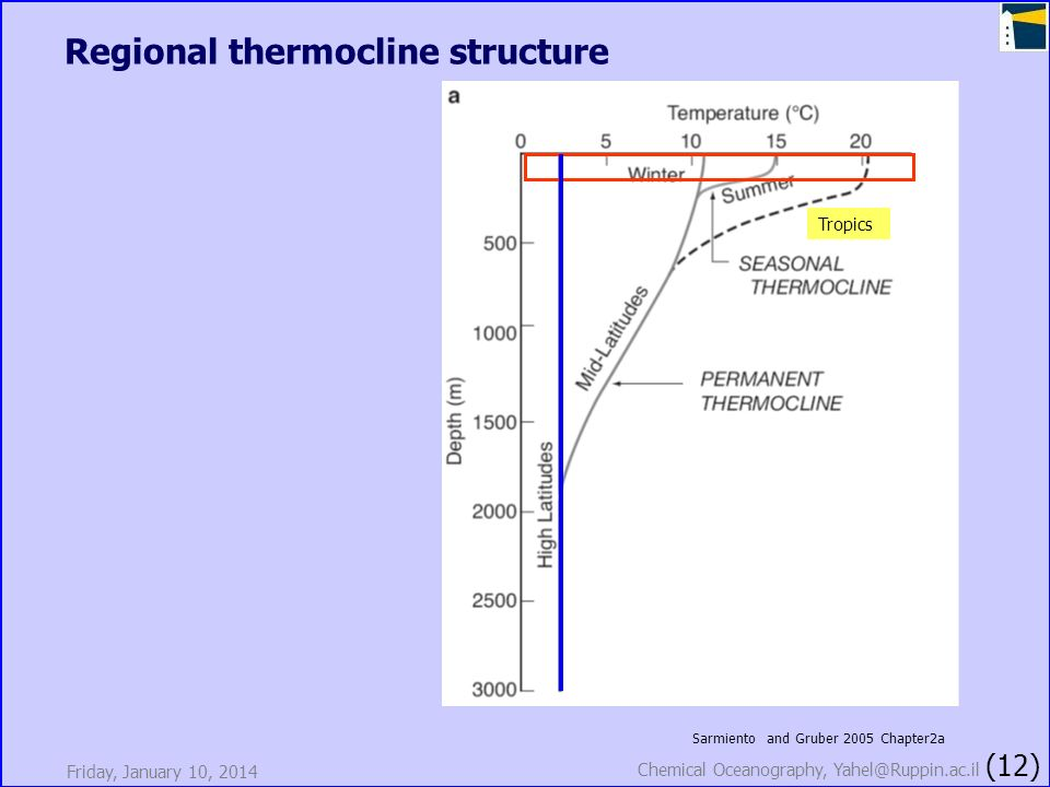 Friday, January 10, 2014 Chemical Oceanography, Yahel@Ruppin.ac.il (12) Regional thermocline structure Sarmiento and Gruber 2005 Chapter2a Tropics